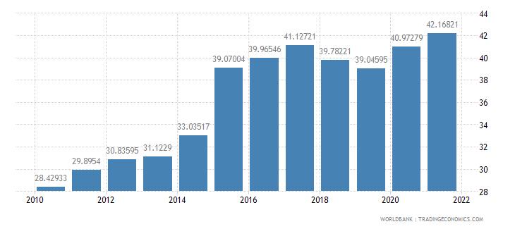 tanzania external debt stocks percent of gni wb data