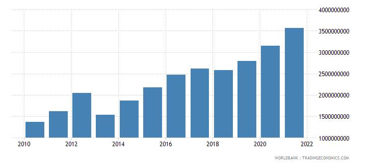 tanzania external debt stocks short term dod us dollar wb data