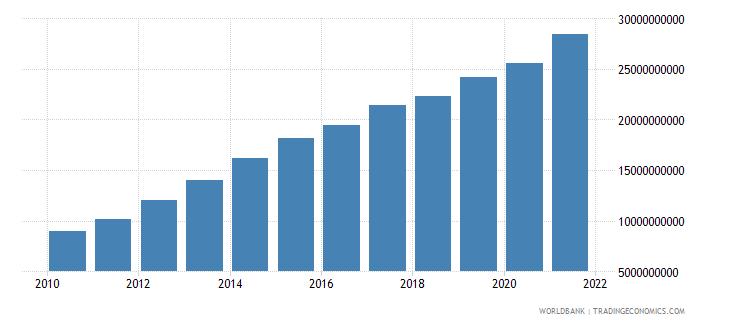 tanzania external debt stocks total dod us dollar wb data