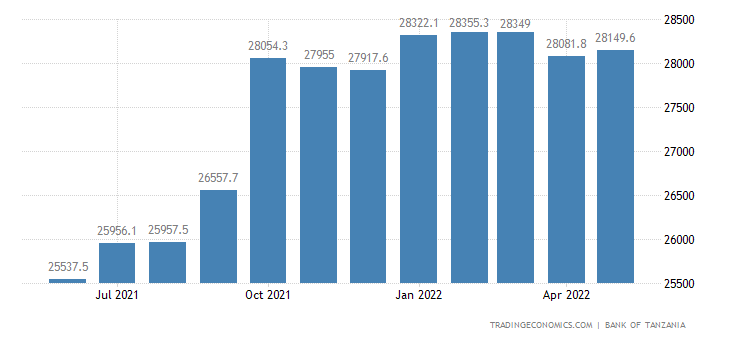 Tanzania Total External Debt Stock