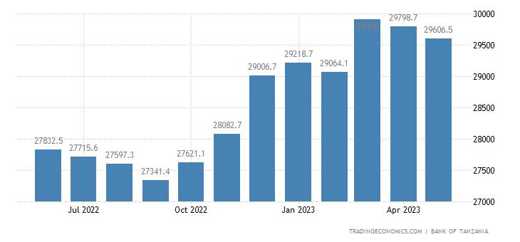 Tanzania Total External Debt Stock