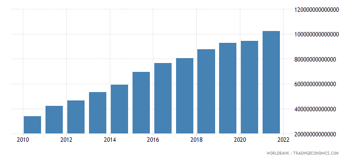 tanzania final consumption expenditure current lcu wb data
