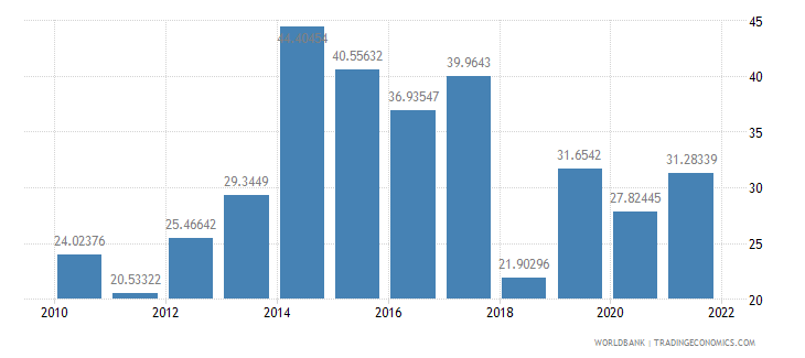 tanzania food exports percent of merchandise exports wb data