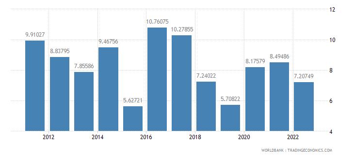 tanzania food imports percent of merchandise imports wb data