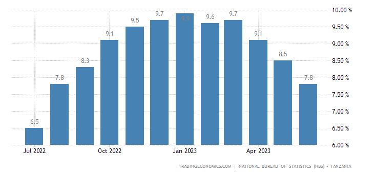 Tanzania Food Inflation