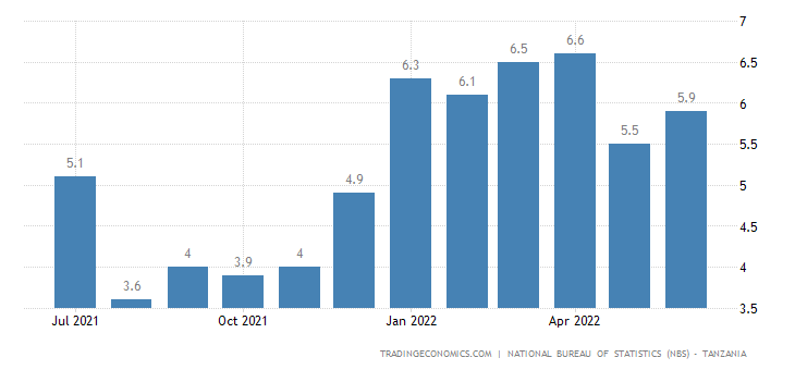 Tanzania Food Inflation