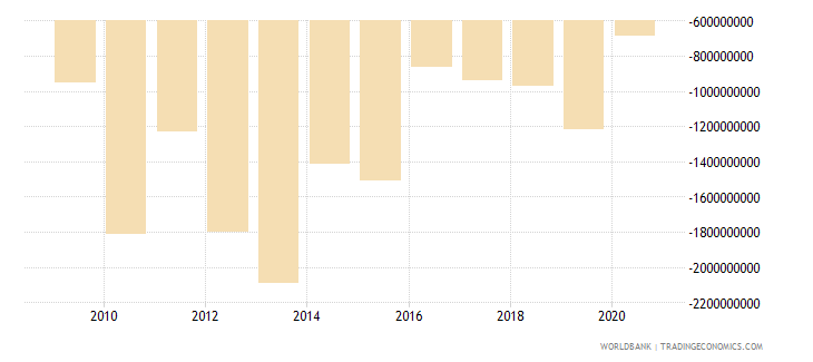 tanzania foreign direct investment net bop us dollar wb data