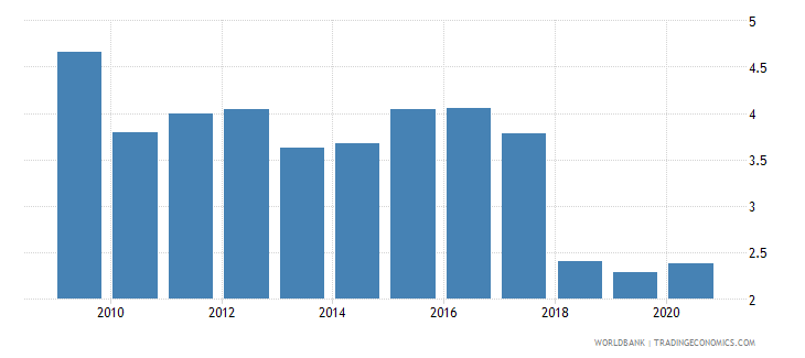 tanzania forest rents percent of gdp wb data