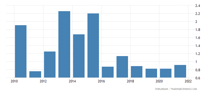 tanzania fuel exports percent of merchandise exports wb data
