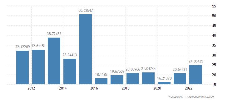 tanzania fuel imports percent of merchandise imports wb data