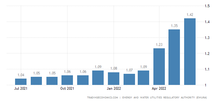 Tanzania Gasoline Prices