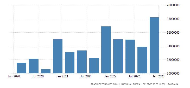 Tanzania Gdp Constant Prices