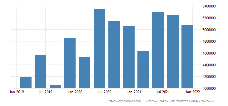 Tanzania GDP From Construction