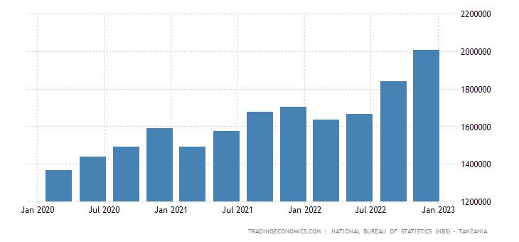Tanzania GDP From Mining