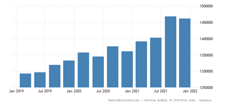 Tanzania GDP From Public Administration