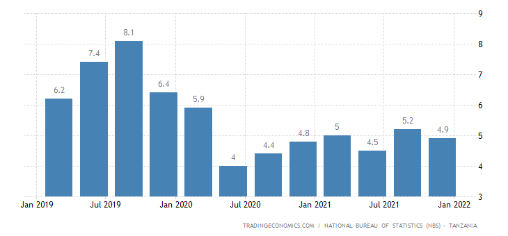 Tanzania GDP Annual Growth Rate
