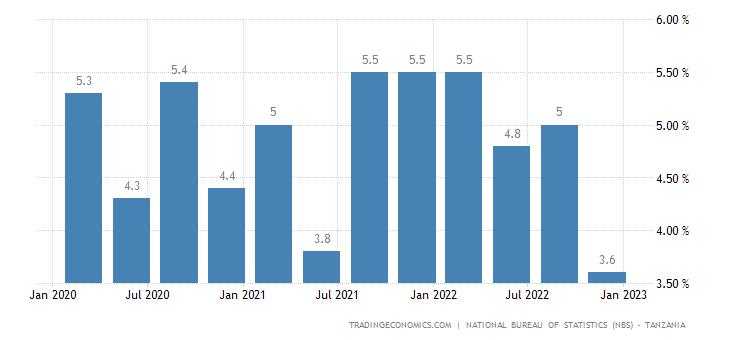 Tanzania GDP Annual Growth Rate