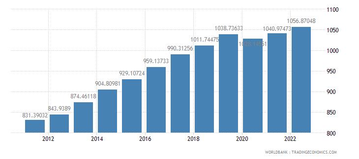 tanzania gdp per capita constant 2000 us dollar wb data