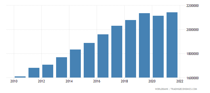 tanzania gdp per capita constant lcu wb data
