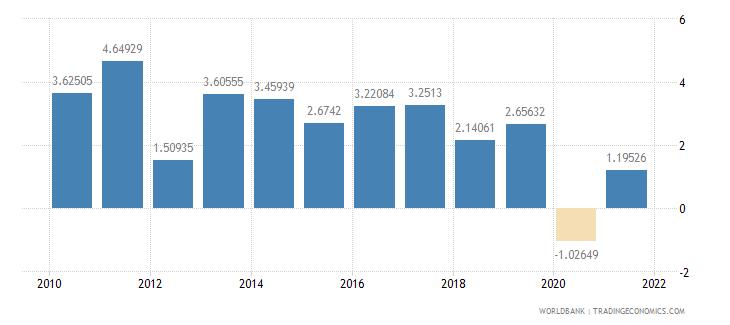 tanzania gdp per capita growth annual percent wb data