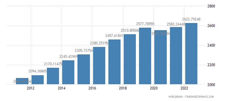 tanzania gdp per capita ppp constant 2005 international dollar wb data