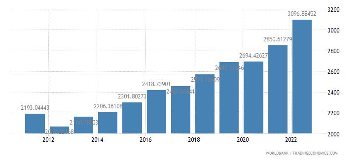 tanzania gdp per capita ppp us dollar wb data