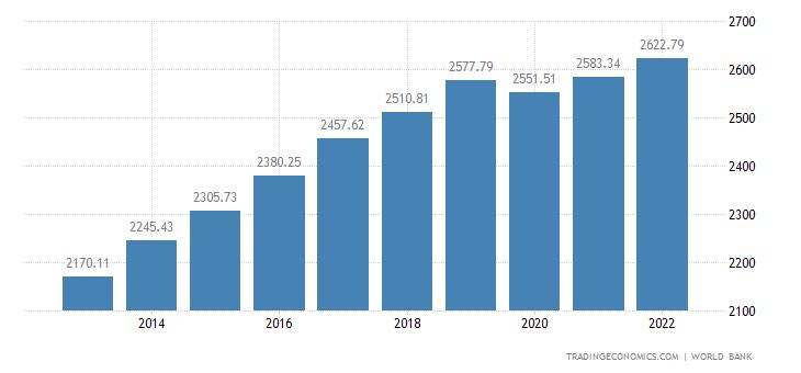 Tanzania GDP per capita PPP