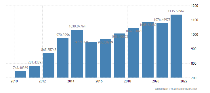 tanzania gdp per capita us dollar wb data