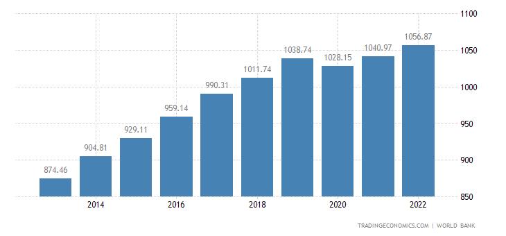 Tanzania GDP per capita