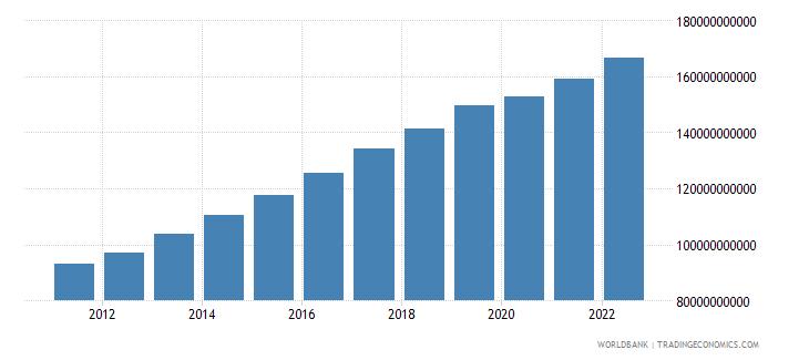 tanzania gdp ppp constant 2005 international dollar wb data