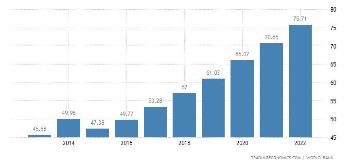 Tanzania GDP | 2019 | Data | Chart | Calendar | Forecast | News
