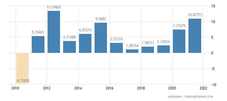 tanzania general government final consumption expenditure annual percent growth wb data