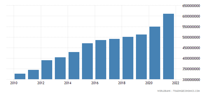 tanzania general government final consumption expenditure constant 2000 us dollar wb data