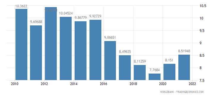 tanzania general government final consumption expenditure percent of gdp wb data