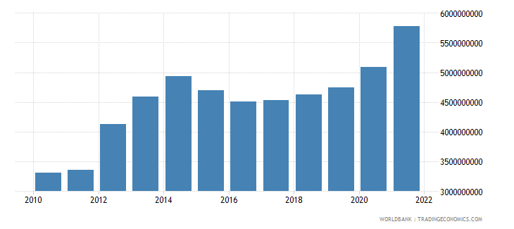 tanzania general government final consumption expenditure us dollar wb data
