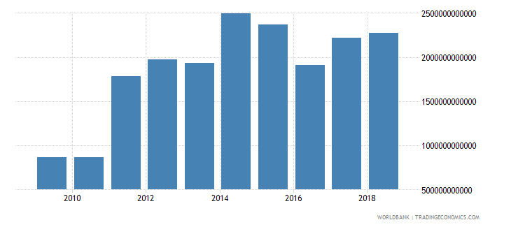 tanzania goods and services expense current lcu wb data