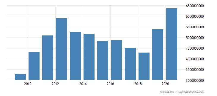 tanzania goods exports bop us dollar wb data