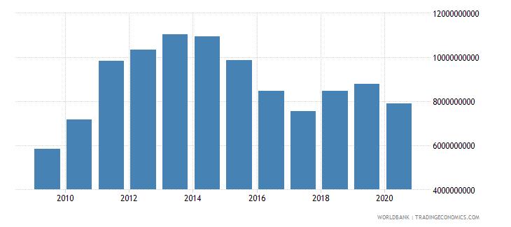 tanzania goods imports bop us dollar wb data