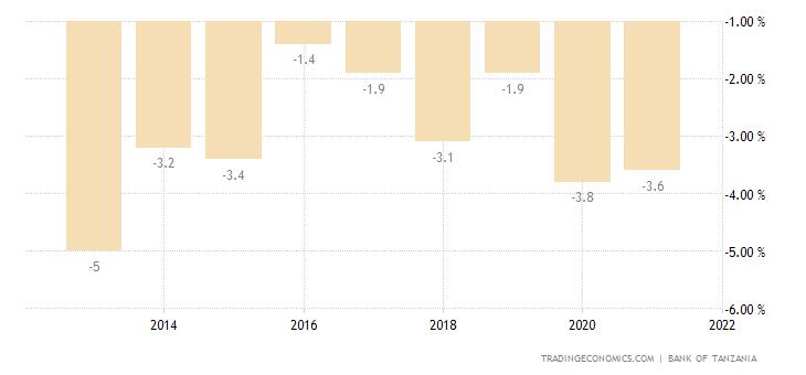 Tanzania Government Budget