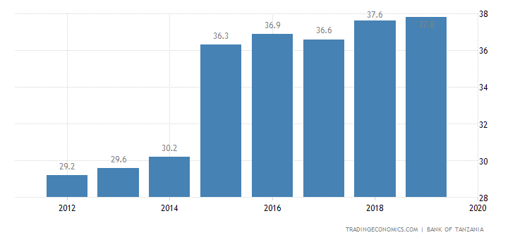 Tanzania Government Debt to GDP