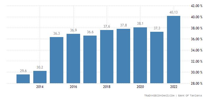 Tanzania Government Debt to GDP