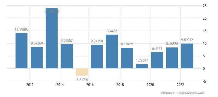 tanzania gross capital formation annual percent growth wb data