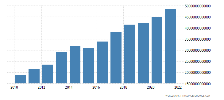 tanzania gross capital formation constant lcu wb data