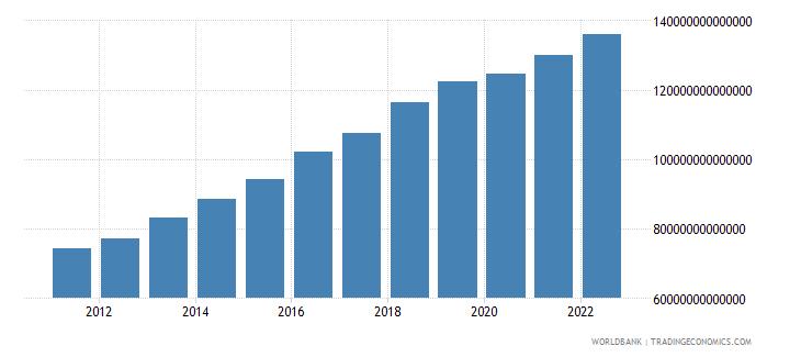 tanzania gross domestic income constant lcu wb data