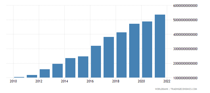 tanzania gross domestic savings current lcu wb data