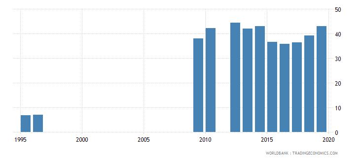 tanzania gross enrolment ratio lower secondary both sexes percent wb data