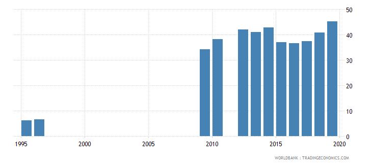 tanzania gross enrolment ratio lower secondary female percent wb data