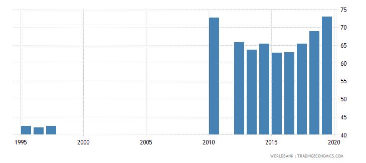 tanzania gross enrolment ratio primary and secondary female percent wb data
