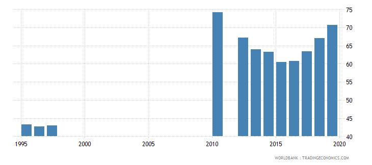 tanzania gross enrolment ratio primary and secondary male percent wb data