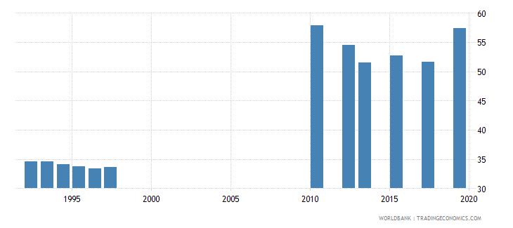tanzania gross enrolment ratio primary to tertiary both sexes percent wb data